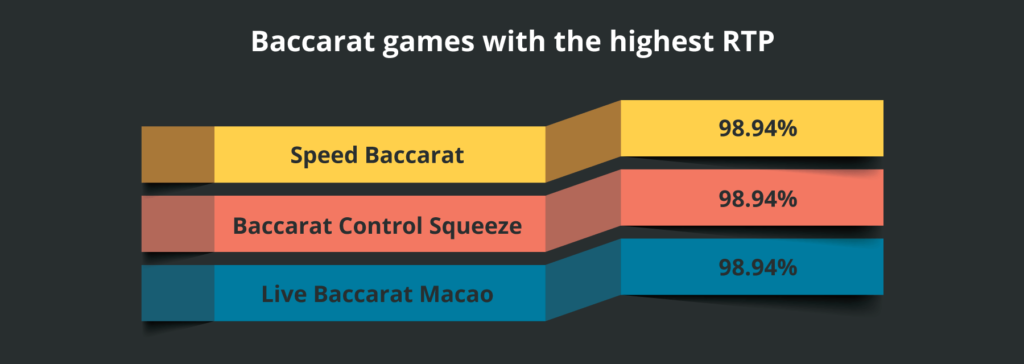 baccarat games with high rtp