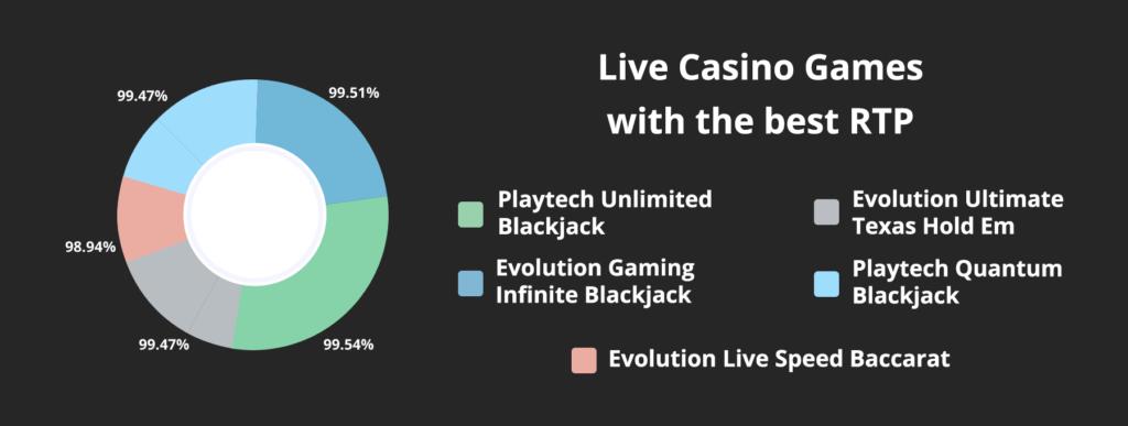 best live casino games rtp