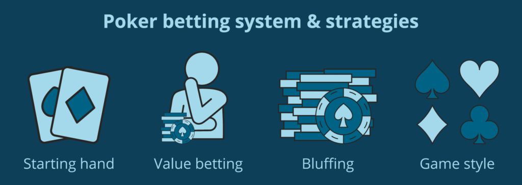 poker betting and strategies
